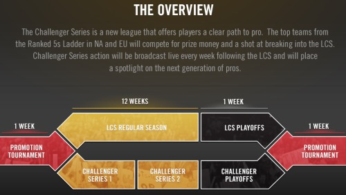 LoL Challenger Series playmode overview chart