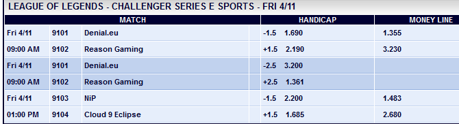 LCS EU Challenger semi finals schedule and betting odds - Pinnacle
