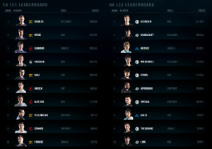 LoL All-Star Playing Voting results