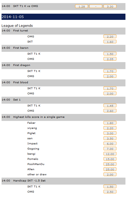 LoL All-Stars Day 4 finals schedule and betting odds - Datbet