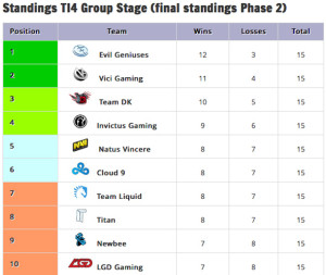 TI4_standings_phase2