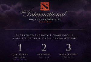 TI4 the intenational phases