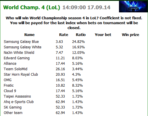 League of Legends World Championship - Betting Odds Outright Winner - egamingbets