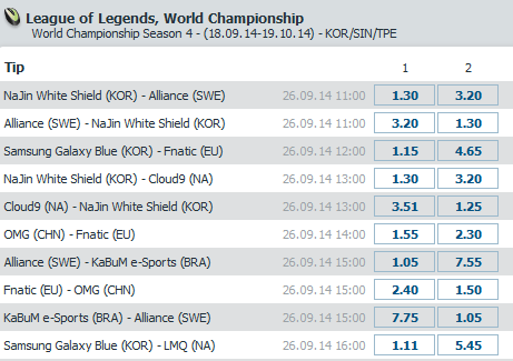 LoL World Championship 2014 - Schedule and Betting Odds Group Stage 2 Day 2 - Bet at Home