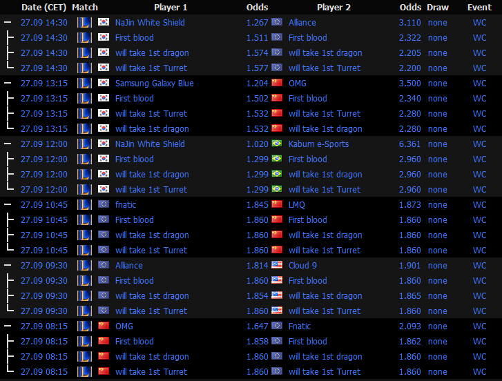 LoL World Championship 2014 - Schedule and Betting Odds Group Stage 2 Day 3 - egamingbets