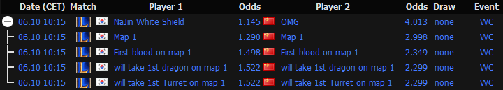 LoL World Championship 2014 - Schedule and Betting Odds Quarter-final 4 - egamingbets