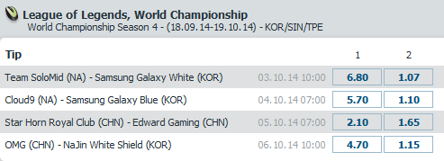 LoL World Championship 2014 - Schedule and Betting Odds Quarter-finals - Bet at Home