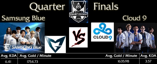 LoL World Championship Quarter Final 2: Samsung Blue vs. Cloud9 - Match Teaser