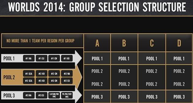 lol world championship group draw overview