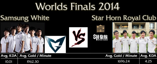 LoL World Championship Finals: Samsung White vs Star Horn Royal Club - Teaser Image