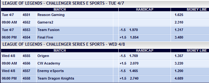 Challenger Series Playoffs Finals and match for 3rd - Schedule and betting odds by Pinnacle