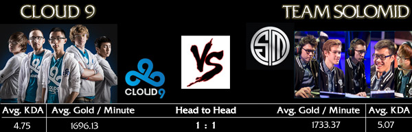 Finals NA LCS Spring Playoffs 2015: CLOUD9 vs. Team SOLOMID - Match Teaser and Stats