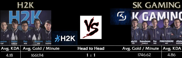 Match for 3rd place EU LCS Spring Playoffs 2015: H2K vs. SK GAMING - Match Teaser and Stats