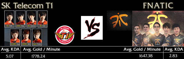 LoL MSI 2015 Semi Final: SK T1 vs. Fnatic Teaser and Info Image