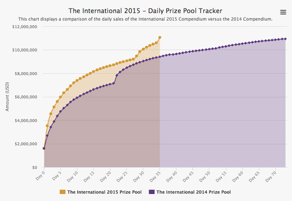 Price Pool record The International 2015