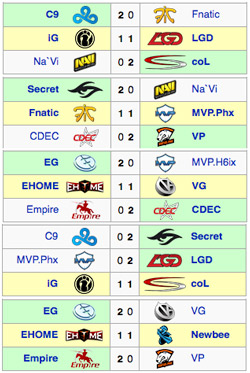 DAY1-TI5-Group-Stage-Day-2-Results