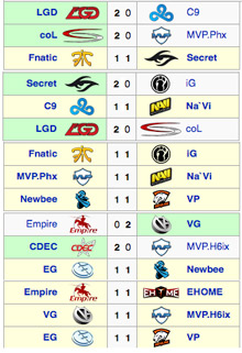 TI5 Group Stage Day 1 Results