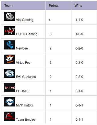 TI5-Group-Stage-Day-1-Standings-GroupA
