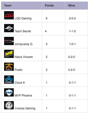 TI5-Group-Stage-Day-1-Standings-GroupB