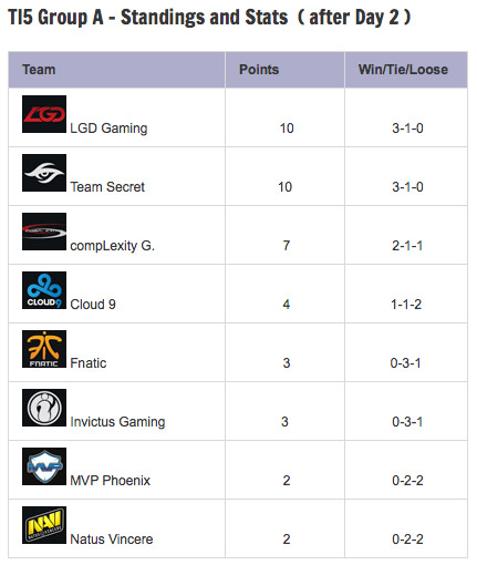 TI5-Group-Stage-Day-2-Standings-GroupA