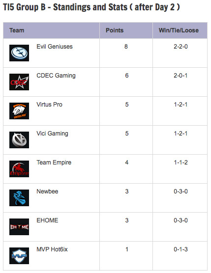 TI5-Group-Stage-Day-2-Standings-GroupB