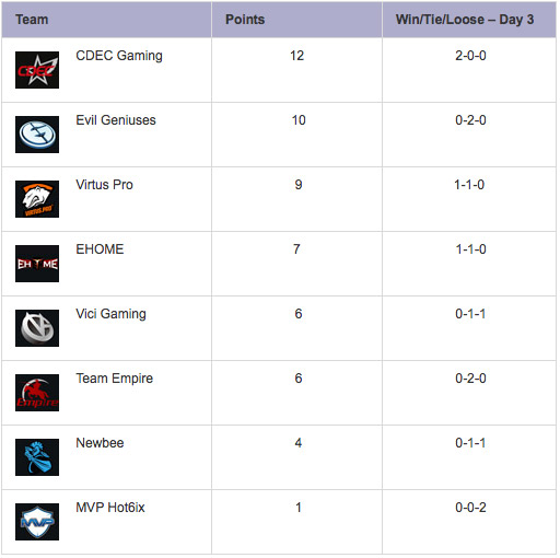 TI5-Group-Stage Day 3 Group B Results