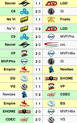 TI5 Group Stage Day 3 Results