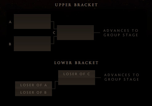 TI5 Wildcard bracket