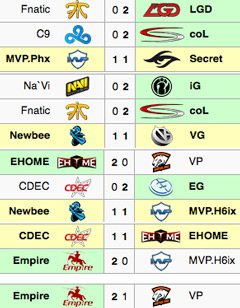 TI5 group stage day4 results