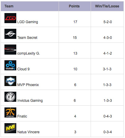 TI5 group-stage day 4 standings group a