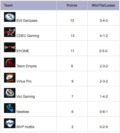TI5 group stage day 4 standings group b