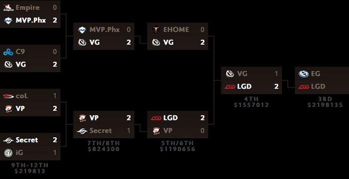 TI5 mainevent day 5 grand finals-schedule results lower bracket
