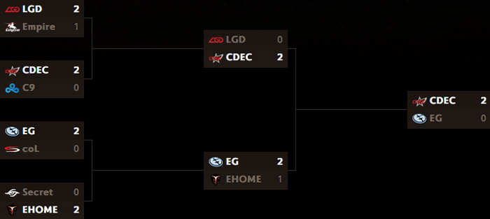 TI5 mainevent day 5 grand finals-schedule results upper bracket