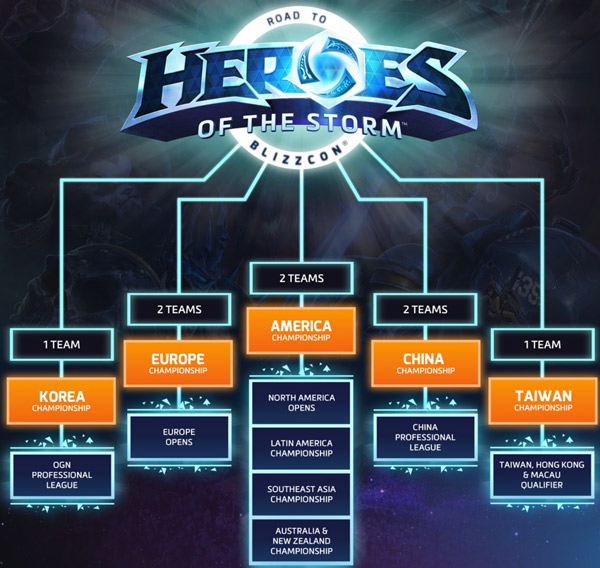 Heroes of the Storm World Championship HWC 2015 Quallifiers