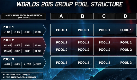 League of Legends World Championship Group Draw structure overview