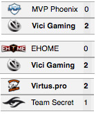TI5 Main event day 4 results