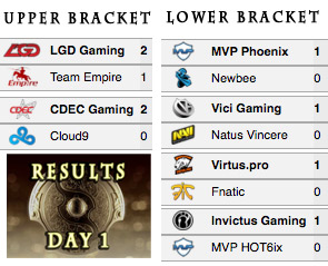 TI5 main event day 1 results