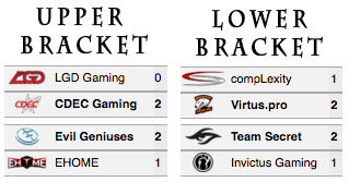 Ti5 mainevent day3 results