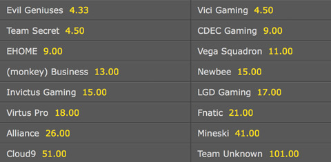 Winner Odds Frankfurt Fall Major bet365