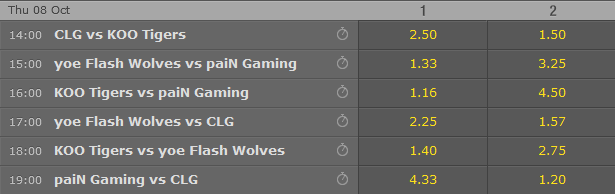 LoL Worlds 2015 - Schedule and betting odds - Group Stage Week 2 - Day 1 (Day 5) - Bet365