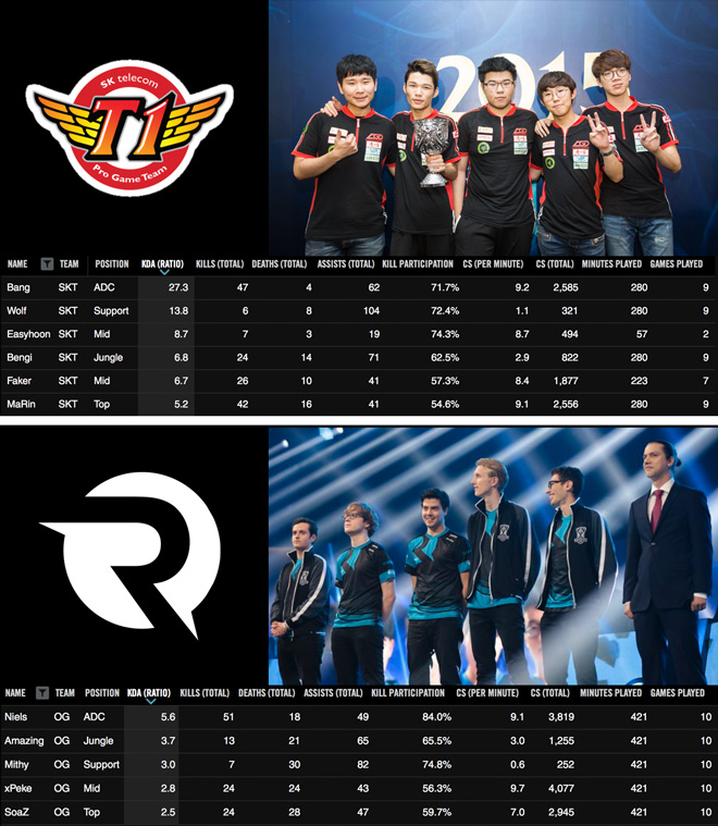 SK Telecom vs Origen Semifinal Teams LoL worlds 2015