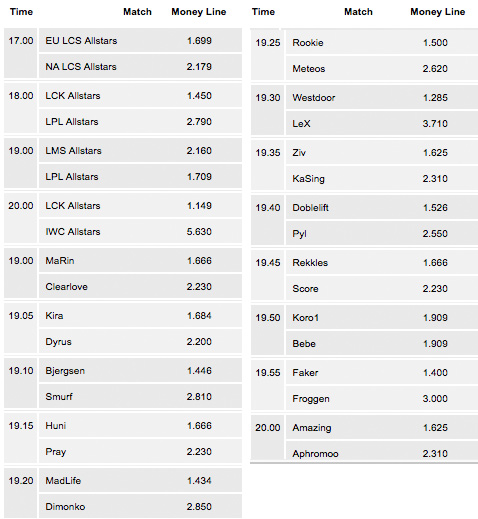 LoL All Star 2015 Schedule and Betting Odds Pinnaclesports
