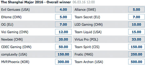 Winner Odds Dota 2 Shanghai Major 2016 BetatHome