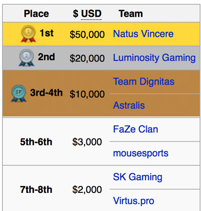 Results-Prize-Pool-DreamHack-Leipzig-2016-Germany