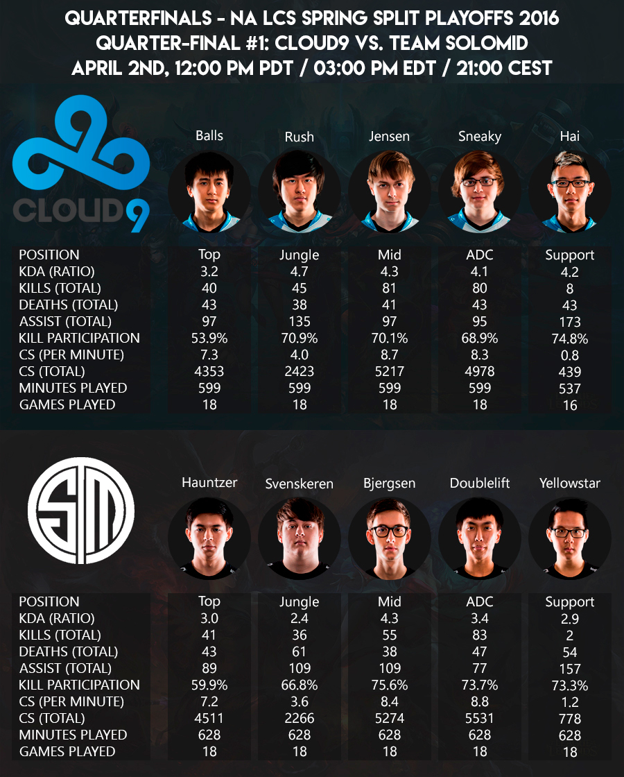 NA LCS Playoffs 2016 Quarter Final Cloud9 vs TSM