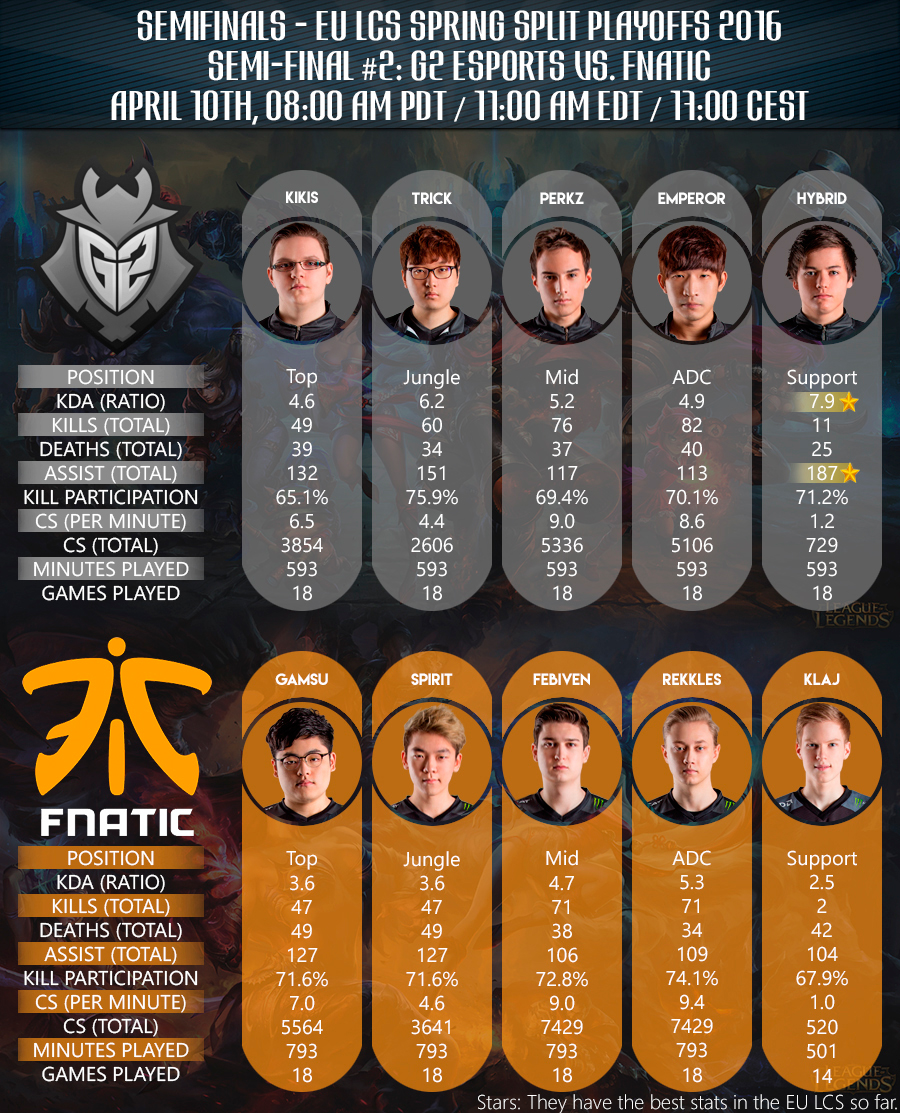 Team Roster and Statistics - EU LCS Playoffs 2016 Sem-Final G2 Esports vs Fnatic