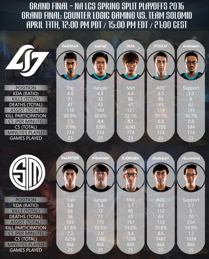 Grand Final NA LCS Playoffs CLG vs TSM