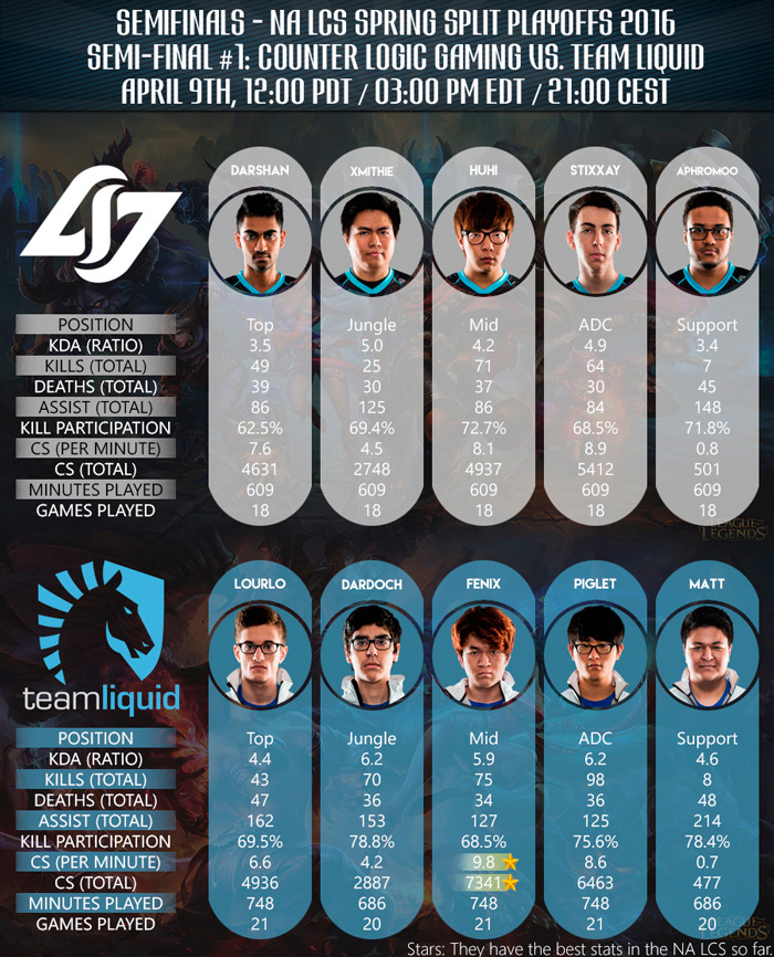 Team Roster and Players Stads CLG vs Team Liquid NA LCS Spring Playoffs 2016 Semi Final