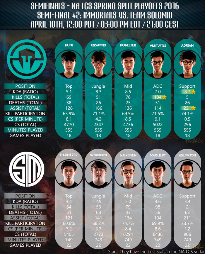 Team Roster and Players Stads Immortals vs TSM NA LCS Spring Playoffs 2016 Semi Final