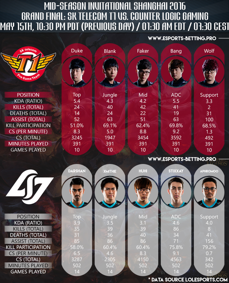 Grand Final Mid Season Invitational 2016 Team Player Stats SKT1 vs CLG